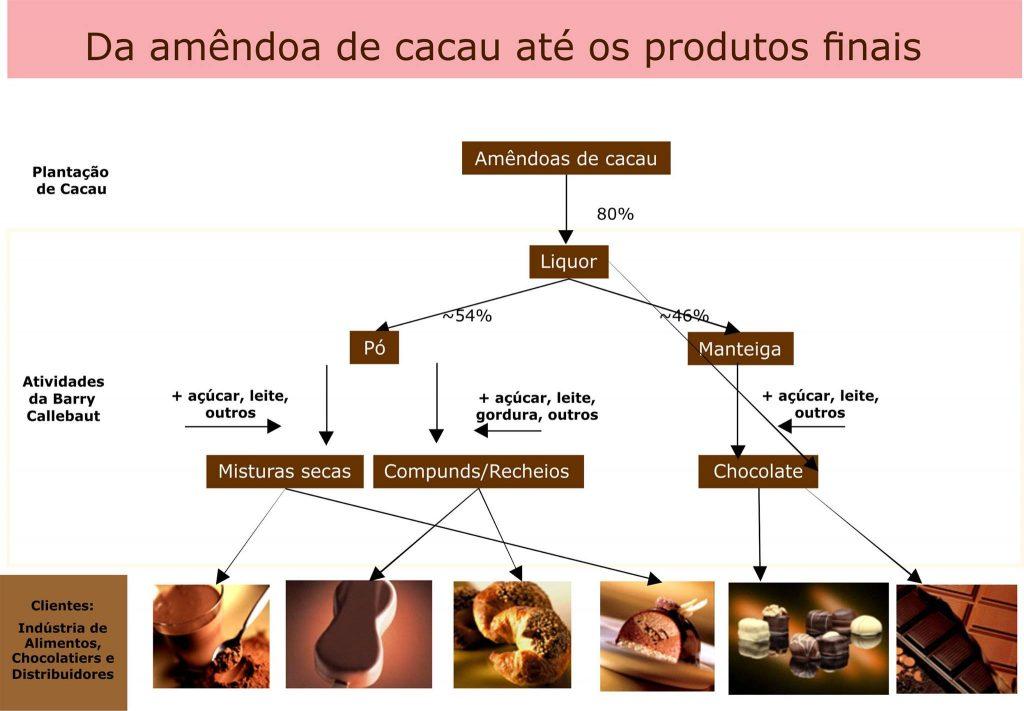 Processos de Fabricação de alguns produtos da empresa Callebaut.